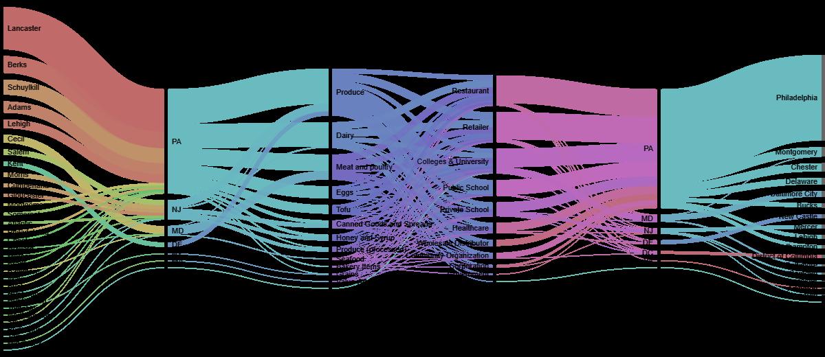 Sankey Diagrams: Six Tools for Visualizing Flow Data | Azavea